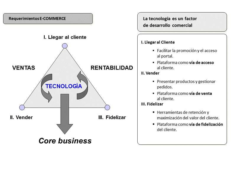 Requerimientos estratégicos tecnología ecommerce