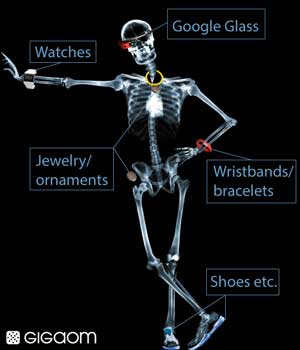 wearable devices 2