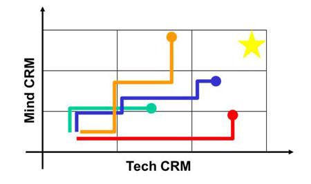 grafok