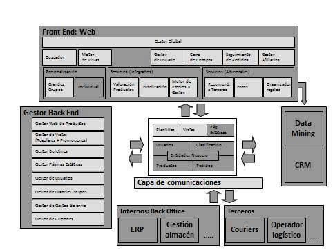 Esquema de sistemas comercio electrónico y sus correlaciones