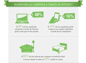 Infografía: eBay España